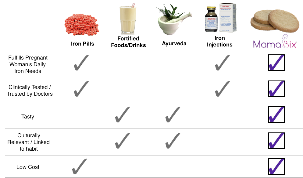 iron supplementation options